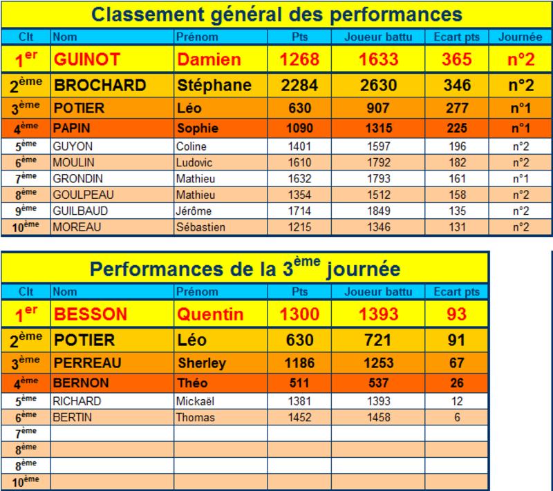 Performances 3ème journée championnat séniors 1