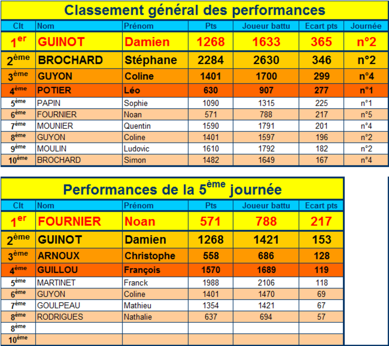 Performances 5ème journée championnat séniors 1