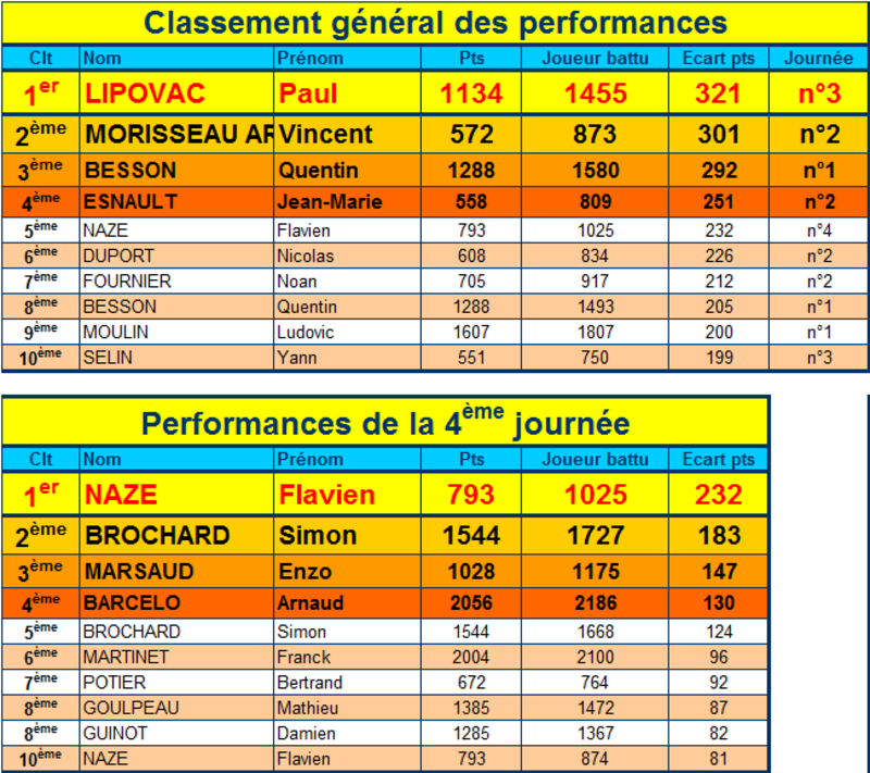 Performances 4eme journée championnat seniors 1