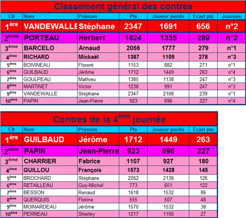Performances 4eme journée championnat seniors 2